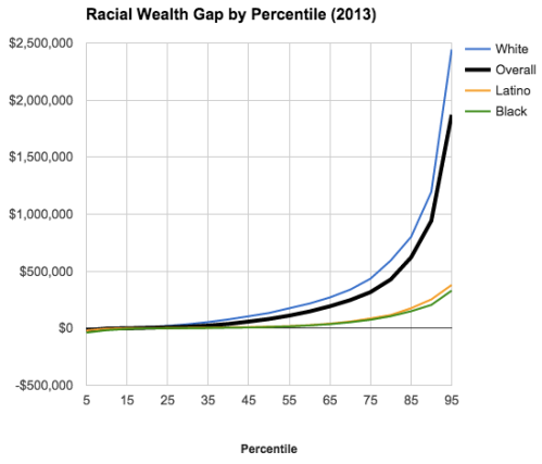 BLOG Inequality