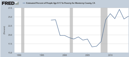 Estimated Percent of People Age 0-17 In Poverty for Monterey County, CA — 25.2 percent