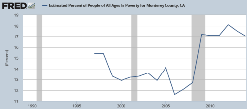 Estimated Percent of People of All Ages In Poverty for Monterey County, CA — 17 percent