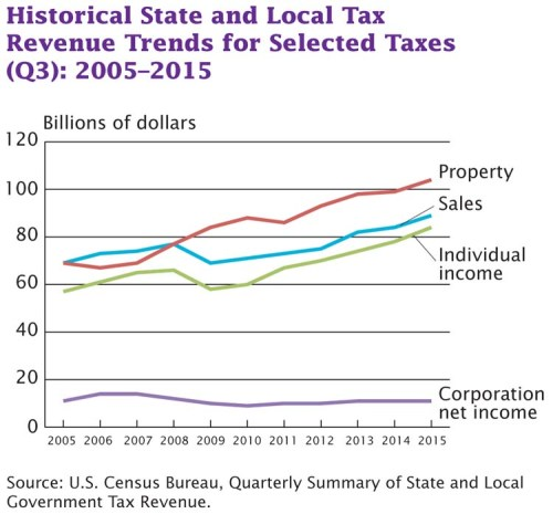 Quarterly Summary of State and Local Government Tax Revenue for