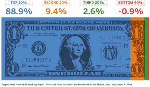 One measure of American inequality is the percentage of the nation's overall wealth owned by different parts of the population. The graphic above shows that the richest 20 percent of the country owns 88.9 percent of the nation's wealth, while the bottom 40 percent owes more than it owns. Graphic by Judy Blomquist/Harvard Staff