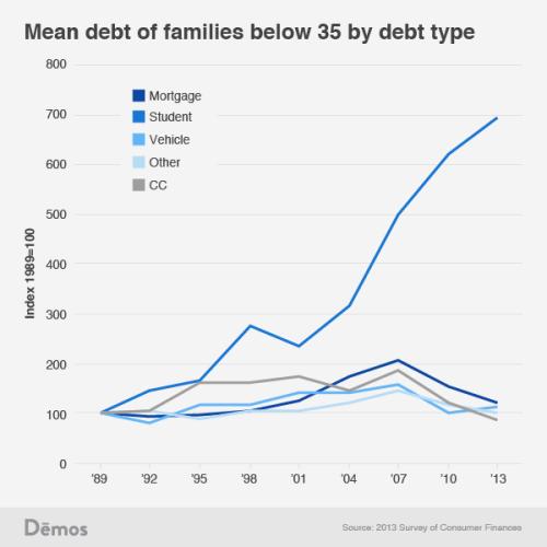 BLOG Debt