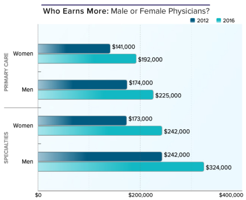 In our 2016 report, men still earn more than women, whether they are PCPs ($225,000 vs $192,000, respectively) or specialists ($324,000 vs $242,000, respectively). In 2012, male specialists made $242,000 vs $173,000 for women. Male PCPs made $174,000 and their female peers made $141,000. On an encouraging note, women's earnings increased more between the 2012 and 2016 reports than did men's: 36% for female PCPs and 29% for their male peers. For specialists, the percentage increases between those years are 40% for women and 34% for men.