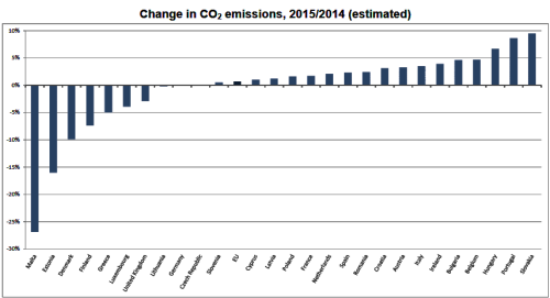 BLOG EU CO2