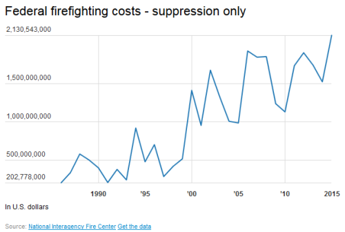 BLOG Fires suppression