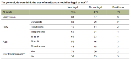 A majority (60%) of likely voters say that, in general, marijuana use should be legal, and 37 percent say it should not be legal . It is estimated that the initiative to legalize marijuana—if passed—would generate about $1 billion in tax revenue annually, most of which would be directed toward substance abuse prevention and treatment. Among likely voters, 43 percent say that spending the revenue this way is very important.