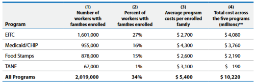 Enrollment and costs of the public safety net programs for frontline manufacturing production occupations Programs include are Medicaid, Children's Health Insurance Program [CHIP], the Federal Earned Income Tax Credit [EITC], food stamps [the Supplemental Nutrition Assistance Program, or SNAP], and basic household income assistance [Temporary Assistance for Needy Families, or TANF].