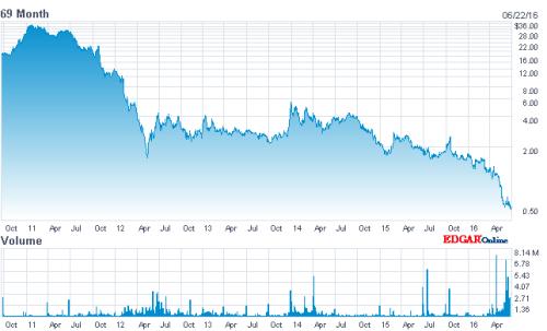 The decline and fall of Amyris share prices, via NASDAQ.