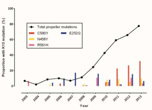 From the paper, a graph describes the rise of artemisinin-resistant genetic variants.