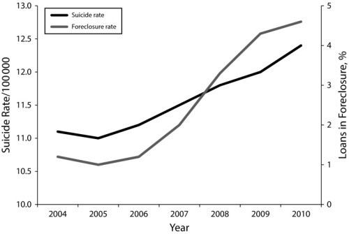 Changes in suicide and foreclosure rates: all 50 US states plus Washington, DC, 2004–2010.
