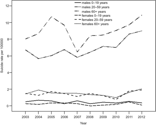 Suicide rates by sex and age group in Greece [2003–2012].
