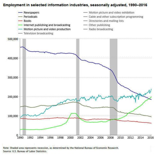 Few industries have been affected by the digital or information age as much as newspapers and other traditional publishing industries (books, magazines, etc.). In June 1990, there were nearly 458,000 people employed in the newspaper publishing industry; by March 2016, that figure had fallen to about 183,000, a decline of almost 60 percent. Over the same period, employment in Internet publishing and broadcasting rose from about 30,000 to nearly 198,000. Two other industries similarly affected by the digital age and the advent of the Internet are radio broadcasting, where employment declined from January 1990 to March 2016 by about 27 percent, and motion picture and video production, where employment rose from about 92,000 to 239,000 over the same period, an increase of nearly 162 percent.