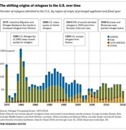 BLOG Refugees