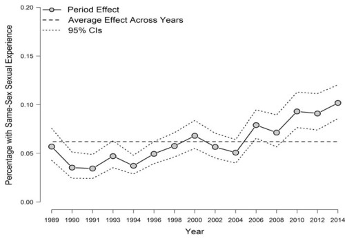 Same-sex sexual experience among women, time period effect controlling for age and cohort in APC analyses, General Social Survey, 1989–2014