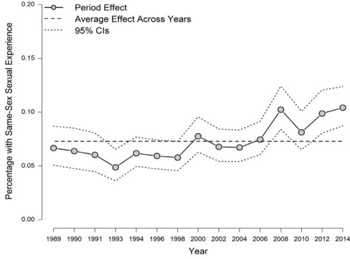 Same-sex sexual experience among men, time period effect controlling for age and cohort in APC analyses, General Social Survey, 1989–2014