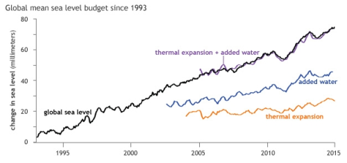 Independent estimates of the relative contribution of thermal expansion (orange line) and melting and other added water (blue line) to global sea level rise add up (purple line) very closely to the observed global sea level rise measured by tide guages (black line). Graph adapted from Figure 3.27 in the BAMS State of the Climate in 2014 report.