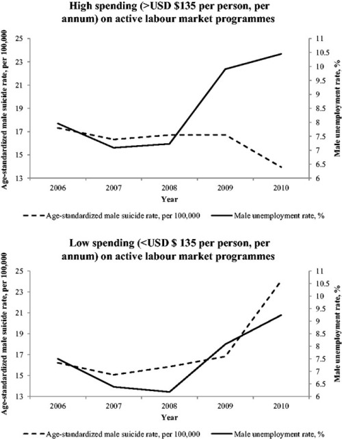 Trends in male suicide and the unemployment rate, by ALMP, 2006–10. Notes: Luxembourg, Malta, and Cyprus are excluded due to small sample size. High/Low is measured as above or below the median level between countries of the within-country means (i.e., US$135 per person per annum) of spending on active labour market programmes. Source: WHO Health for All European Mortality database 2013 edition; OECD 2013 edition