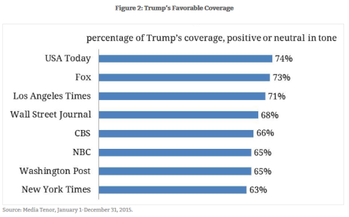 BLOG Trump coverage tilt
