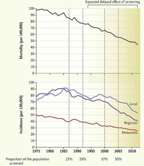 Colorectal-Cancer Mortality [Top] and Stage-Specific Incidence [Bottom] among People 50 Years of Age or Older in the United States, 1975–2012. Data are from the Surveillance, Epidemiology, and End Results Program 9 and are  age-adjusted to the 2000 U.S. standard population. Total incidence is the sum of local, regional, and metastatic incidence.