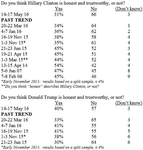 BLOG Poll