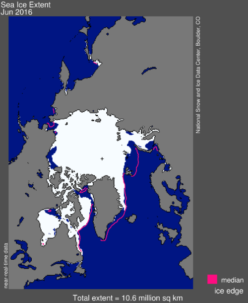 Figure 1. Arctic sea ice extent for June 2016 was 10.60 million square kilometers (4.09 million square miles). The magenta line shows the 1981 to 2010 median extent for that month. The black cross indicates the geographic North Pole.