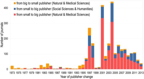 Number of journals changing from small to big publishers, and big to small publishers per year of change in the Natural and Medical Sciences and Social Sciences & Humanities.