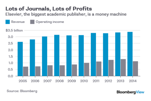 BLOG Academic publishing profits