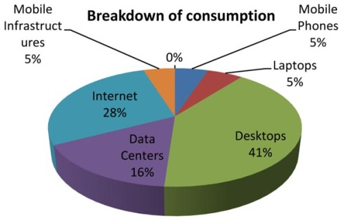 Personal computing related electricity vs. global electricity use.