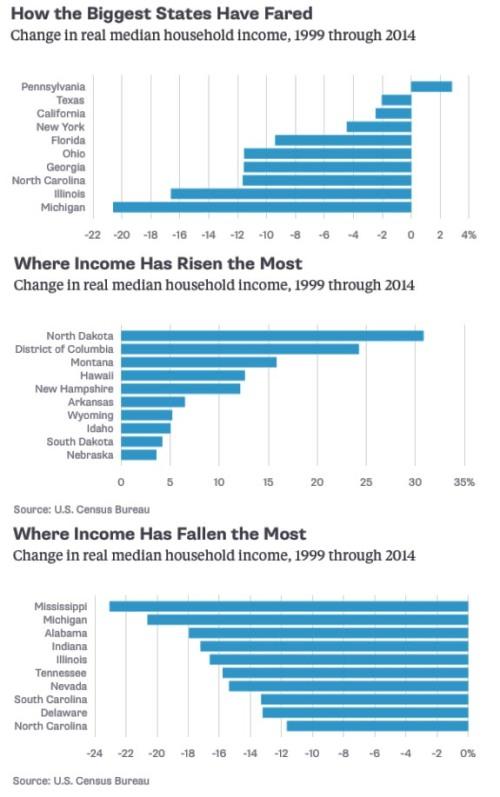 BLOG Incomes