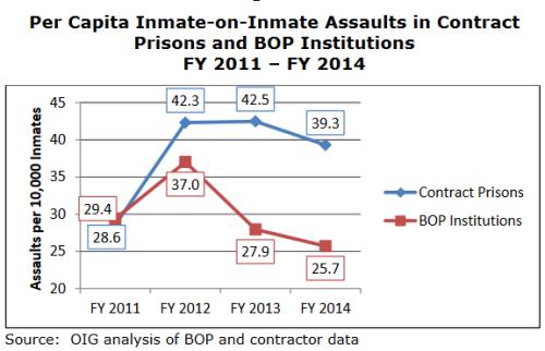BLOG Prisons assaults
