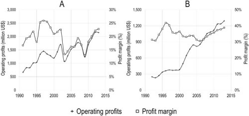 Operating profits (million USD) and profit margin of Reed-Elsevier as a whole (A) and of its Scientific, Technical & Medical division (B), 1991–2013.