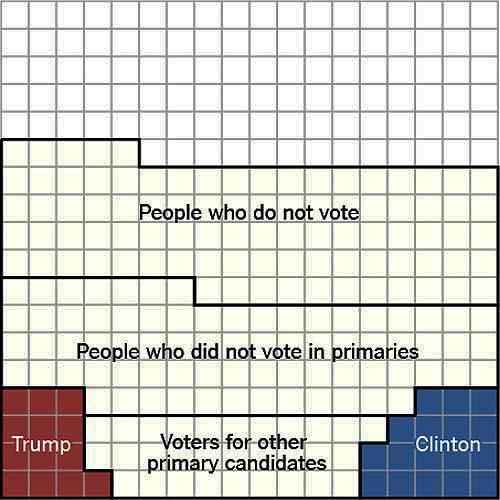 BLOG Votes