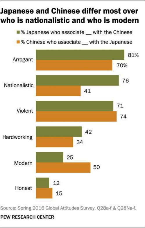 Microsoft Word - Pew Research Center China-Japan Report FINAL Se