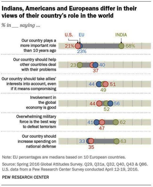 Microsoft Word - Pew Research Center India Report FINAL Septembe