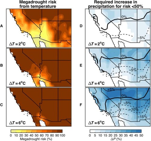 Maps of megadrought risk for the American Southwest under different levels of warming, and the required increase in precipitation to compensate for that warming. From the study [see below].
