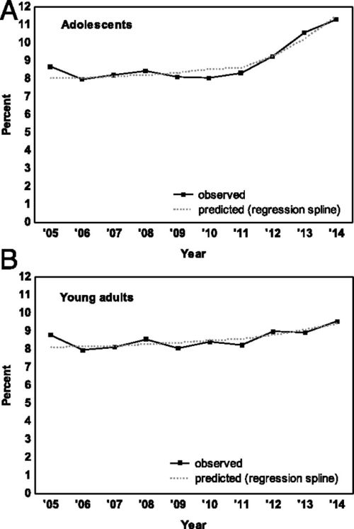 Rising rates of depression among the adolescents and the young. From the study.