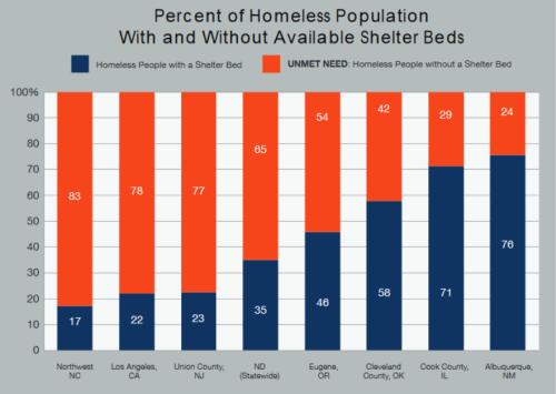 blog-homeless