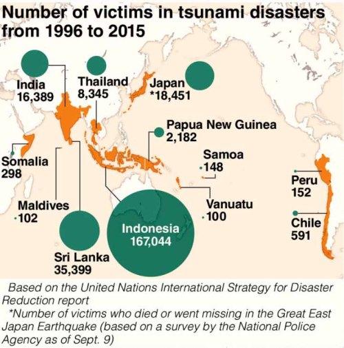 blog-tsunami