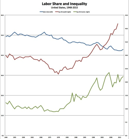 For decades now, the labor share of U.S. national income (the blue line measured on the left-hand vertical axis in the chart above) has steadily declined, while the shares of income and wealth captured by the top 1 percent [the red (wealth share) and green (income share) lines on the right-hand axis] has increased. And in recent years, even as employment has mostly recovered from the Second Great Depression, the wages paid to the majority of workers have continued to stagnate [even while incomes of workers at the very top, especially CEOs and other corporate executives, have risen].