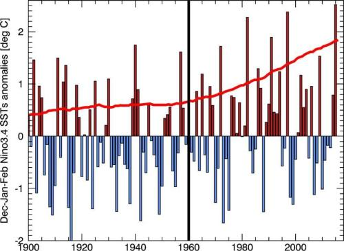 Observed Niño 3.4 sea surface temperature (SST) anomalies (vertical bars) and estimates of El Niño SST anomalies. Compared to an ensemble of climate change simulations (red line).  USGS image produced by Chris Funk. Public domain.