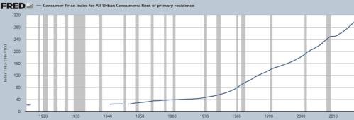 blog-housing-rents