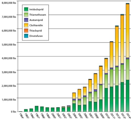 Estimated Annual Agricultural Use of Neonicotinoids in the United States: 1994–2014