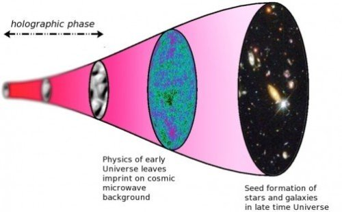 Timeline of the holographic universe.