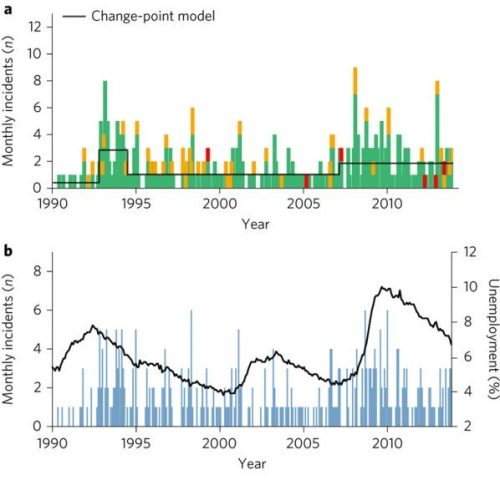 Two charts from the report [open access] featuring [top] the monthly number of shooting events categorized based on number of fatalities [green 0–1, orange 2–5 and red >5] and [below], national unemployment rate peaks [black line] and how they qualitatively align with periods of elevated rates of school shootings [blue bars].