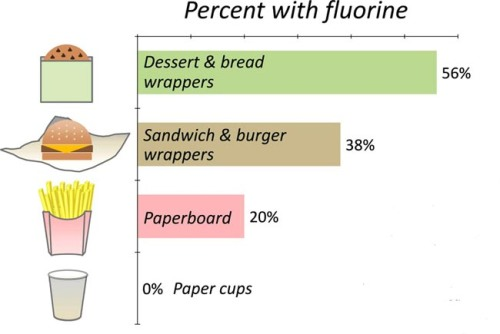From Environmental Science & Technology Letters open access], a look at the prevalence of fluorine-based chemicals in fast food wrappers.