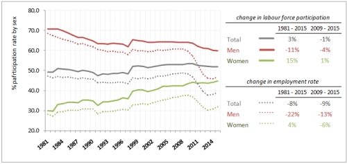 Participation rates in labor force and employment, by sex