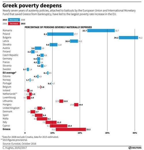 Poverty rate changes in the European Union, 2008-2015. From Reuters.