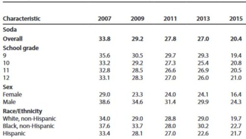 During 2007–2015, daily soda consumption decreased from 33.8%  to  20.4%.  During 2007–2011, daily milk and juice consumption did not change; however,  during  2011–2015 daily milk and juice consumption decreased from 44.4% to 37.5% and from 28.2% to 21.6%, respectively.