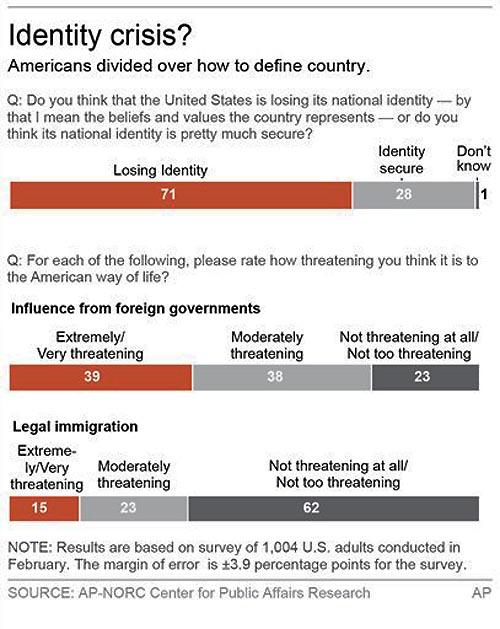 define american identity